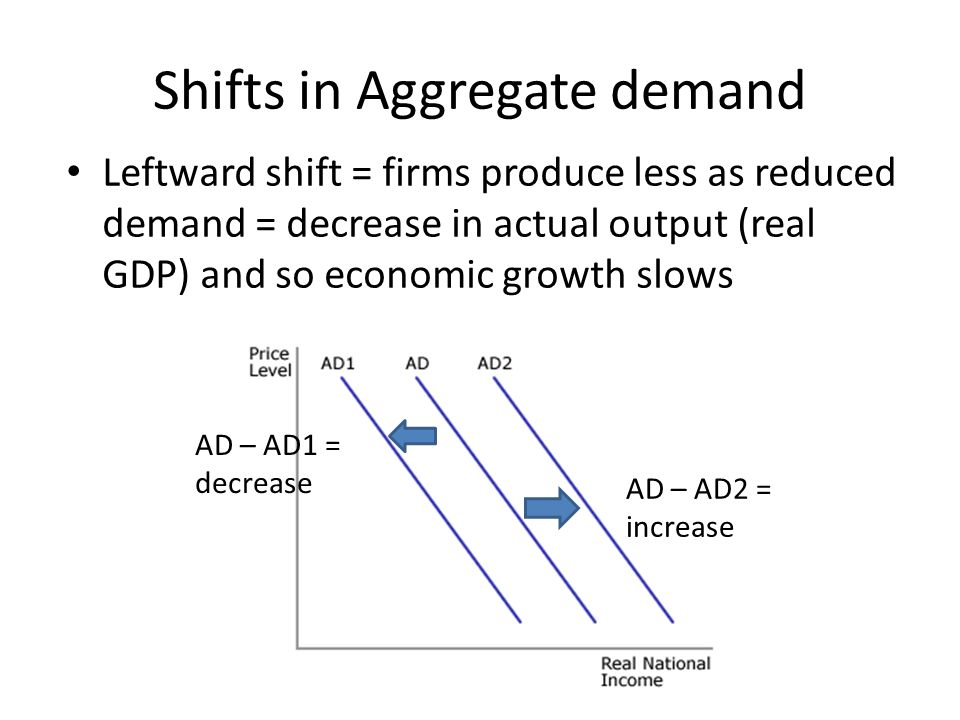 Shifts in Aggregate demand Leftward shift = firms produce less as reduced demand = decrease in actual output (real GDP) and so economic growth slows AD – AD1 = decrease AD – AD2 = increase