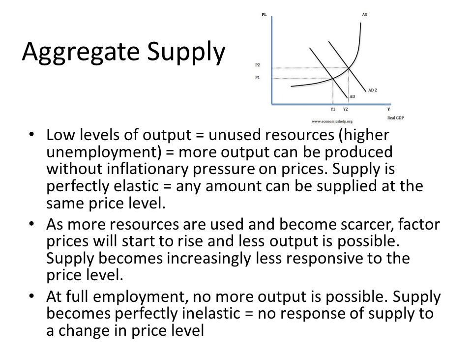 Aggregate Supply Low levels of output = unused resources (higher unemployment) = more output can be produced without inflationary pressure on prices.