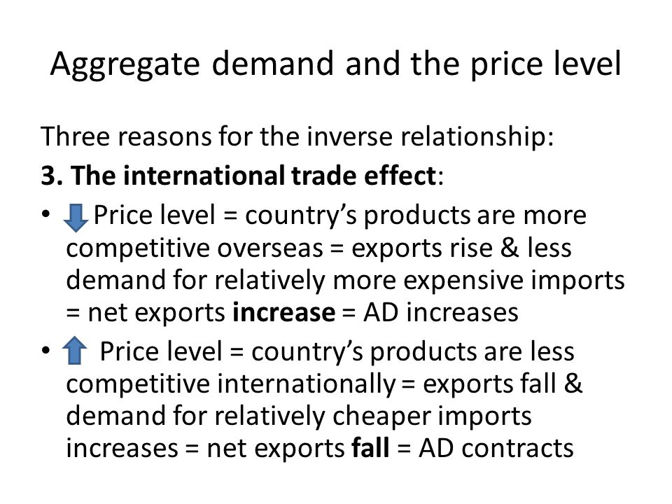 Aggregate demand and the price level Three reasons for the inverse relationship: 3.