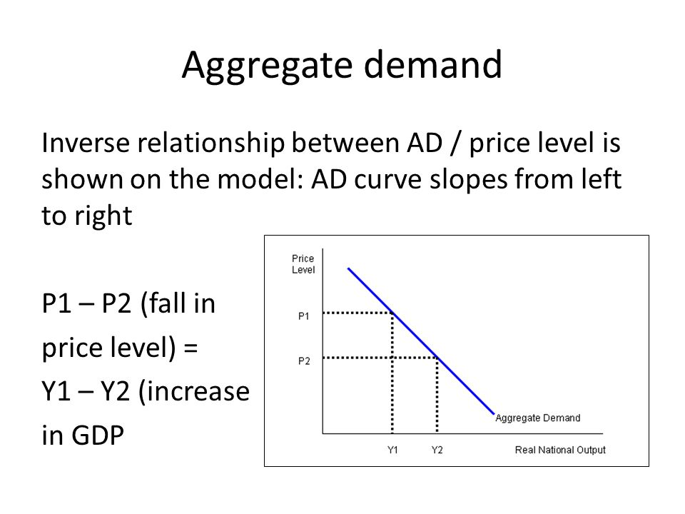 Aggregate demand Inverse relationship between AD / price level is shown on the model: AD curve slopes from left to right P1 – P2 (fall in price level) = Y1 – Y2 (increase in GDP