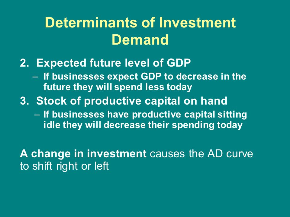 2.Expected future level of GDP –If businesses expect GDP to decrease in the future they will spend less today 3.Stock of productive capital on hand –If businesses have productive capital sitting idle they will decrease their spending today A change in investment causes the AD curve to shift right or left Determinants of Investment Demand
