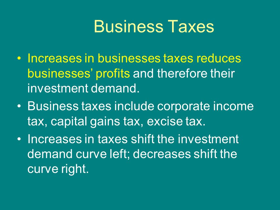 Business Taxes Increases in businesses taxes reduces businesses' profits and therefore their investment demand.