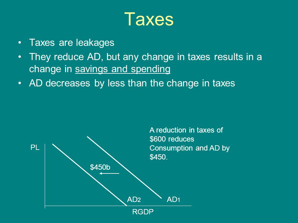 Taxes Taxes are leakages They reduce AD, but any change in taxes results in a change in savings and spending AD decreases by less than the change in taxes PL RGDP $450b AD 1 AD 2 A reduction in taxes of $600 reduces Consumption and AD by $450.