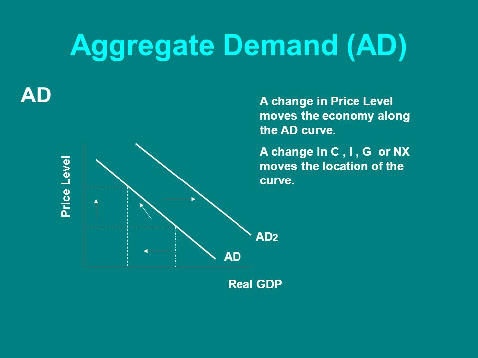 Aggregate Demand (AD) Real GDP Price Level AD A change in Price Level moves the economy along the AD curve.