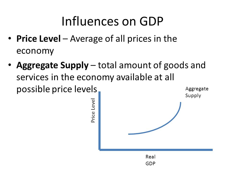 Influences on GDP Price Level – Average of all prices in the economy Aggregate Supply – total amount of goods and services in the economy available at all possible price levels Aggregate Supply Price Level Real GDP