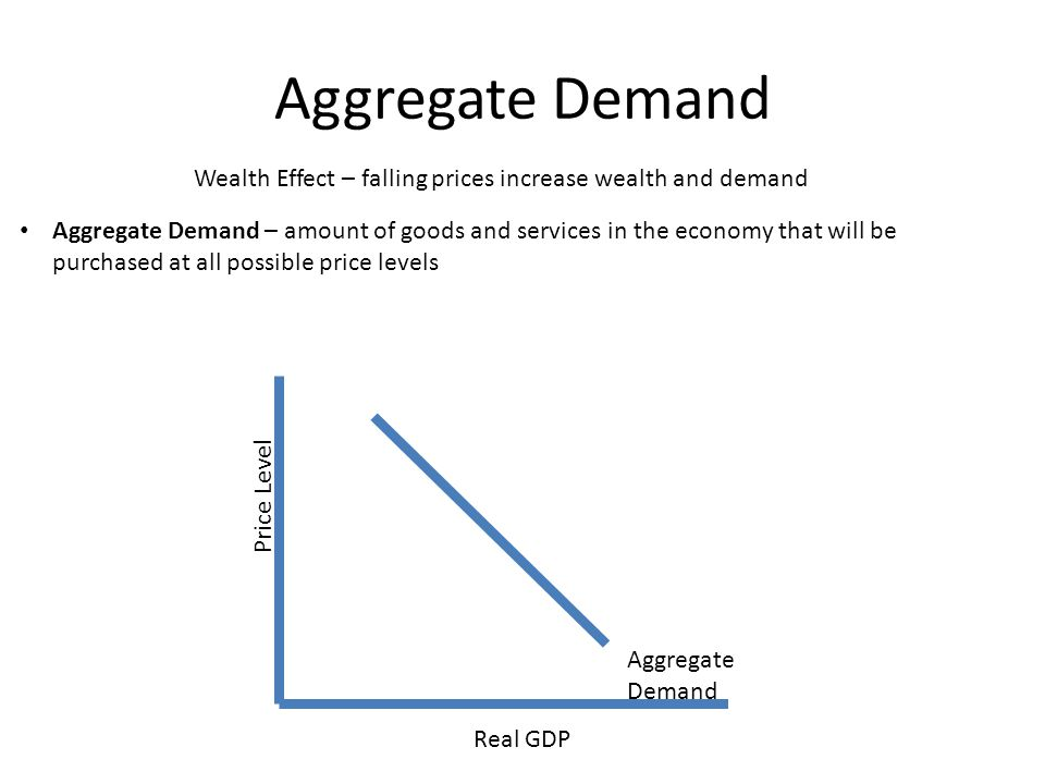 Aggregate Demand Real GDP Price Level Wealth Effect – falling prices increase wealth and demand Aggregate Demand – amount of goods and services in the economy that will be purchased at all possible price levels