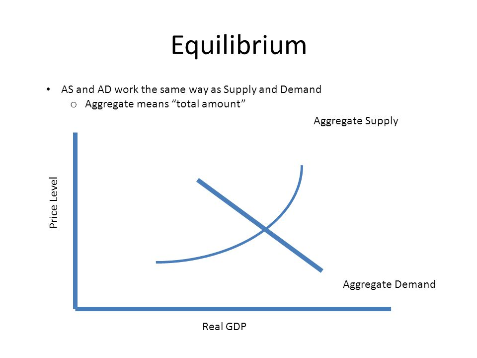 Equilibrium Aggregate Supply Price Level Real GDP Aggregate Demand AS and AD work the same way as Supply and Demand o Aggregate means total amount