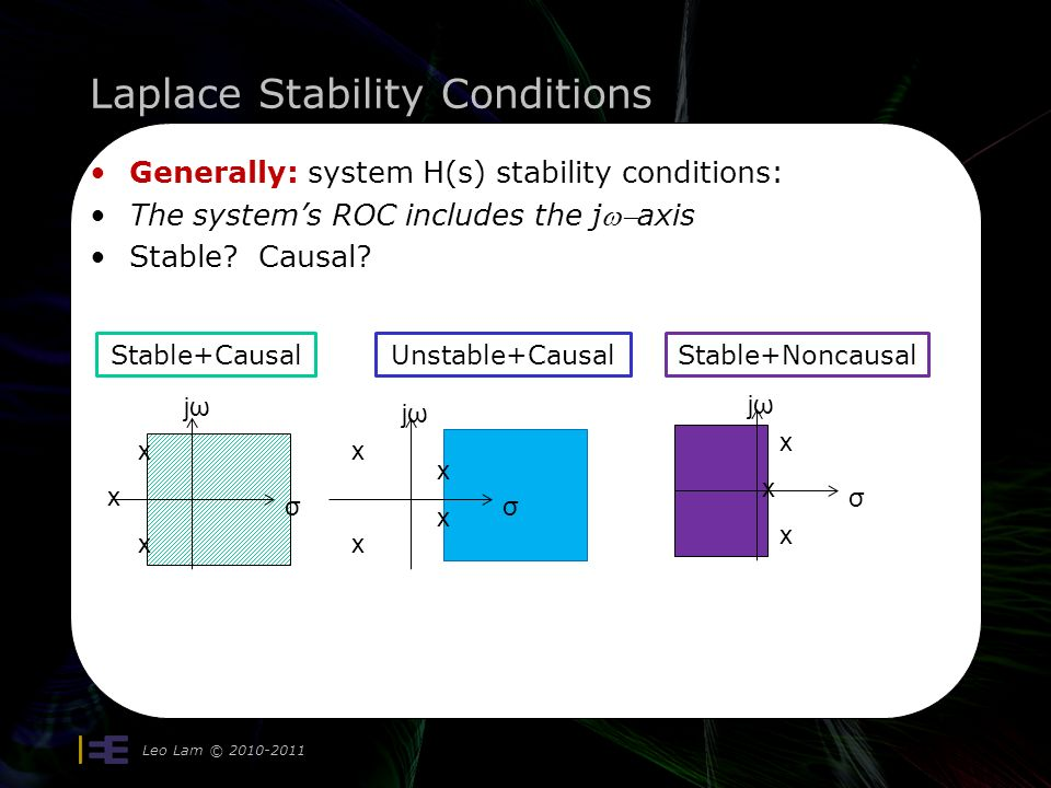 Laplace Stability Conditions Leo Lam © Generally: system H(s) stability conditions: The system's ROC includes the jaxis Stable.