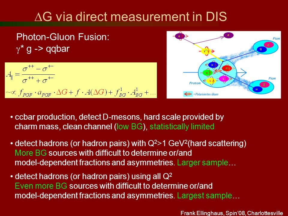 Frank Ellinghaus, Spin'08, Charlottesville  G via direct measurement in DIS Photon-Gluon Fusion:  * g -> qqbar ccbar production, detect D-mesons, hard scale provided by charm mass, clean channel (low BG), statistically limited detect hadrons (or hadron pairs) with Q 2 >1 GeV 2 (hard scattering) More BG sources with difficult to determine or/and model-dependent fractions and asymmetries.