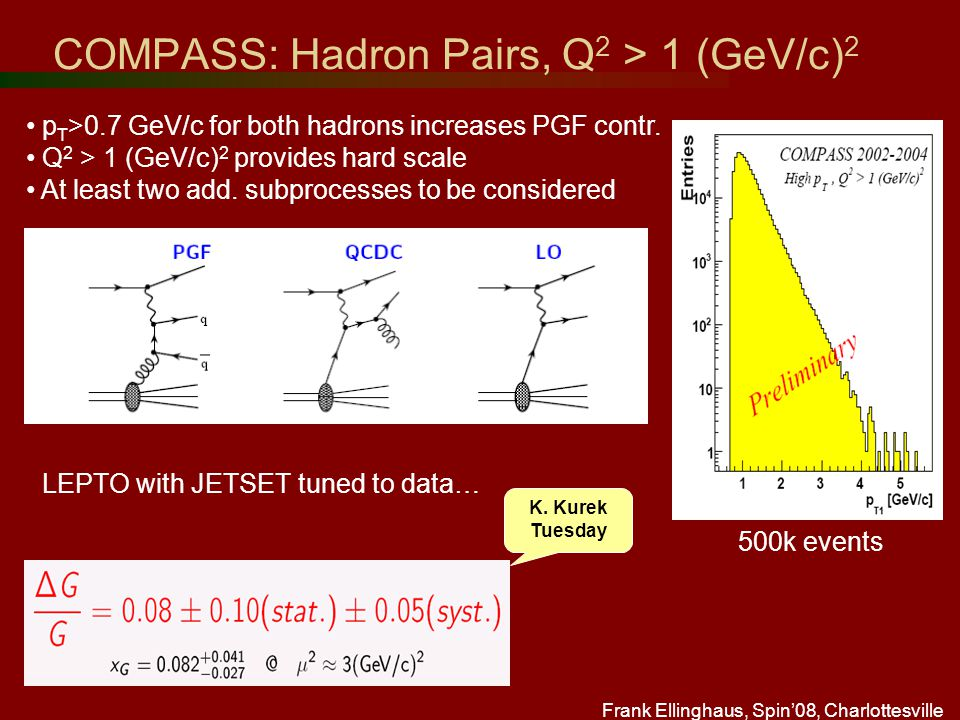 Frank Ellinghaus, Spin'08, Charlottesville COMPASS: Hadron Pairs, Q 2 > 1 (GeV/c) 2 LEPTO with JETSET tuned to data… p T >0.7 GeV/c for both hadrons increases PGF contr.