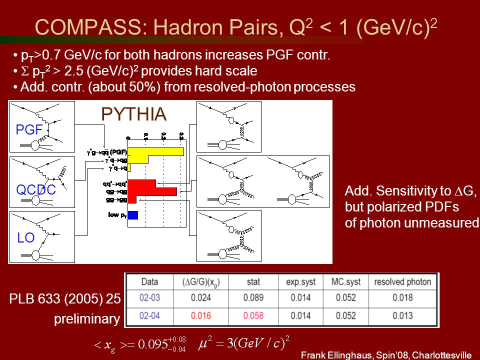 Frank Ellinghaus, Spin'08, Charlottesville COMPASS: Hadron Pairs, Q 2 < 1 (GeV/c) 2 PYTHIA Add.