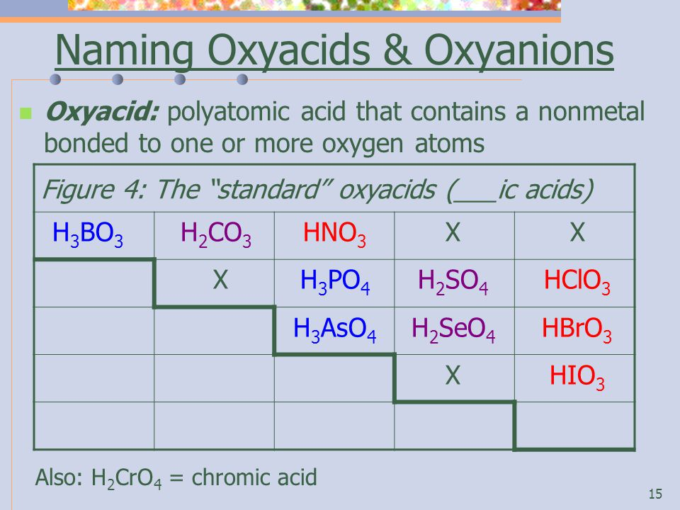 15 Naming Oxyacids & Oxyanions Oxyacid: polyatomic acid that contains a nonmetal bonded to one or more oxygen atoms Figure 4: The standard oxyacids (___ic acids) H 3 BO 3 H 2 CO 3 HNO 3 XX X H 3 PO 4 H 2 SO 4 HClO 3 H 3 AsO 4 H 2 SeO 4 HBrO 3 XHIO 3 Also: H 2 CrO 4 = chromic acid