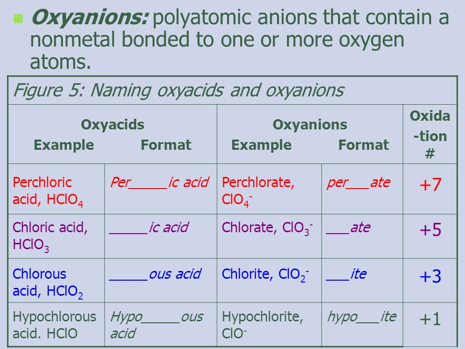 Oxyanions: polyatomic anions that contain a nonmetal bonded to one or more oxygen atoms.