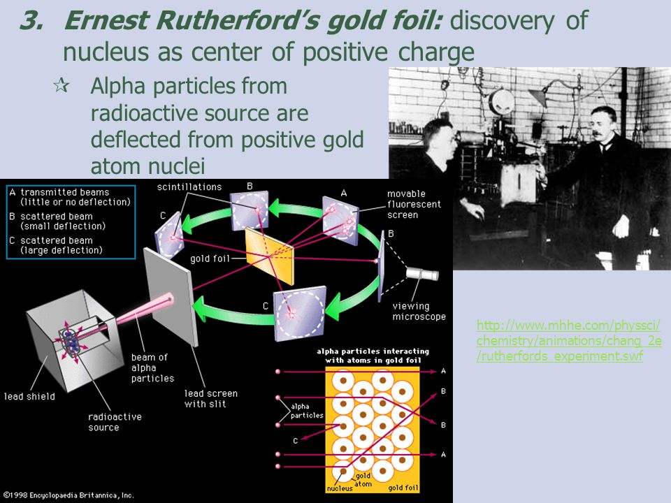 3.Ernest Rutherford's gold foil: discovery of nucleus as center of positive charge  Alpha particles from radioactive source are deflected from positive gold atom nuclei http://www.mhhe.com/physsci/ chemistry/animations/chang_2e /rutherfords_experiment.swf