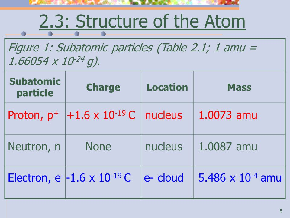 5 2.3: Structure of the Atom Figure 1: Subatomic particles (Table 2.1; 1 amu = 1.66054 x 10 -24 g).
