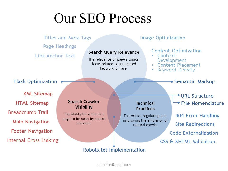 SEO Yearly Plan For 6 Keywords Basic SEO :10,000 per month