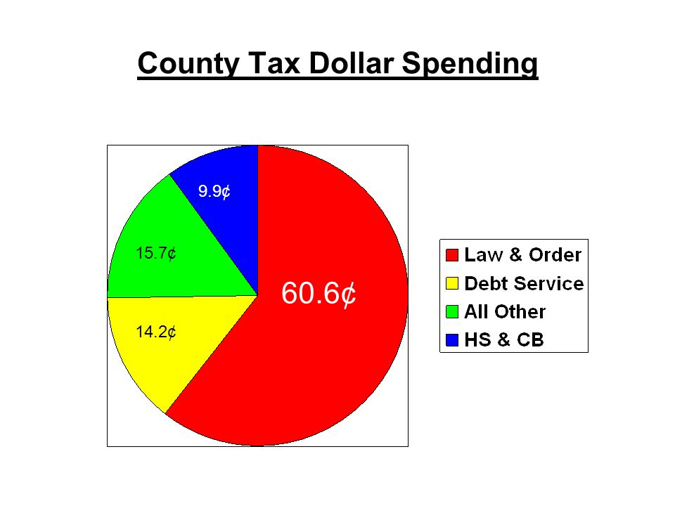 County Tax Dollar Spending 60.6¢ 14.2¢ 9.9¢ 15.7¢