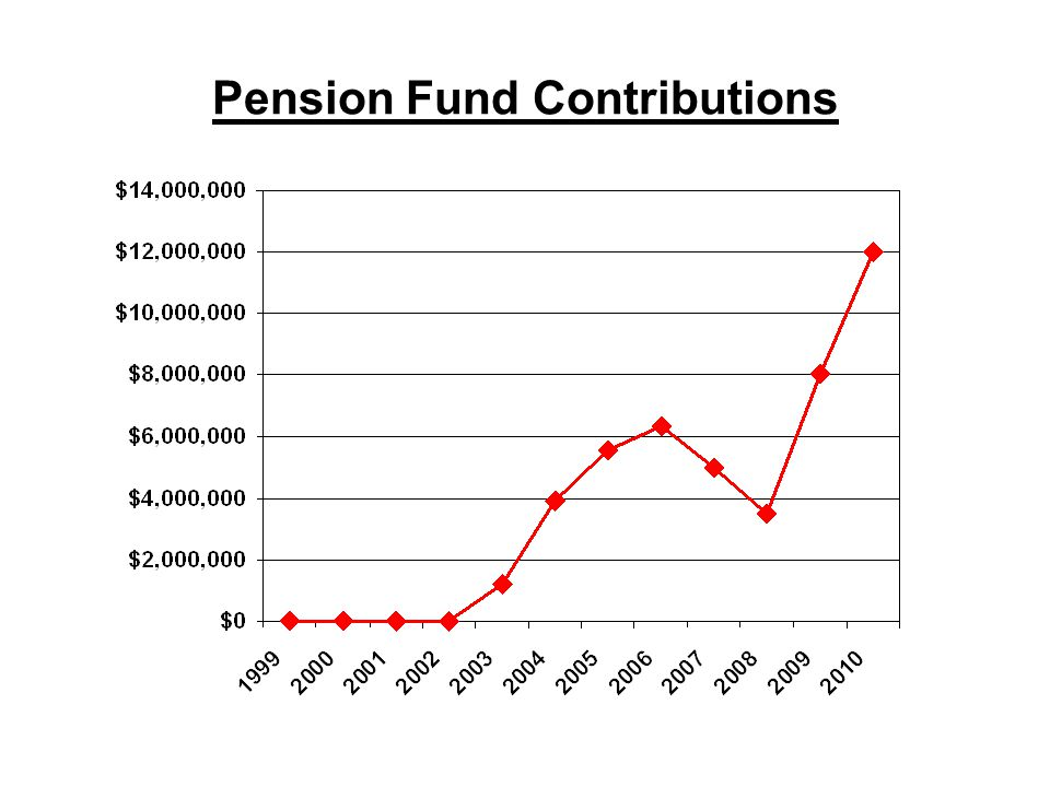 Pension Fund Contributions