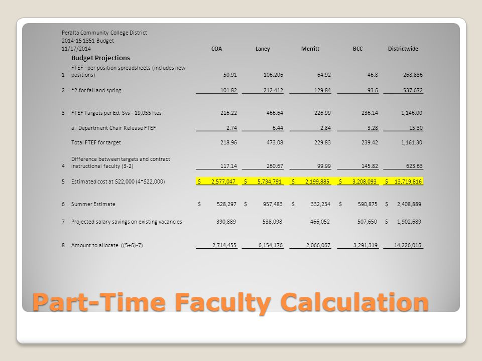 Part-Time Faculty Calculation Peralta Community College District Budget 11/17/2014COALaneyMerrittBCCDistrictwide Budget Projections 1 FTEF - per position spreadsheets (includes new positions) *2 for fall and spring FTEF Targets per Ed.