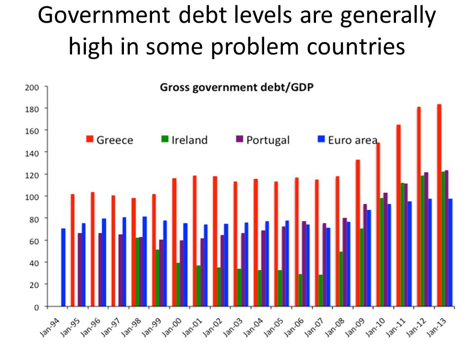 Government debt levels are generally high in some problem countries