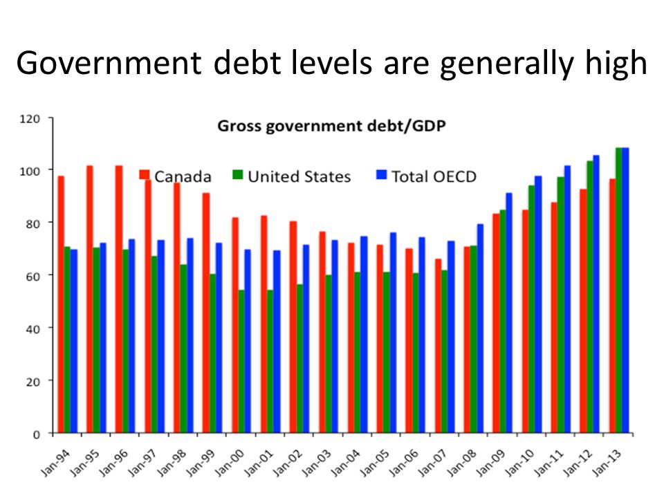 Government debt levels are generally high