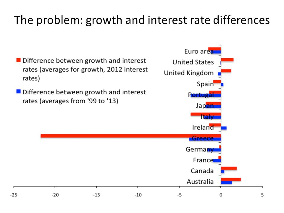 The problem: growth and interest rate differences