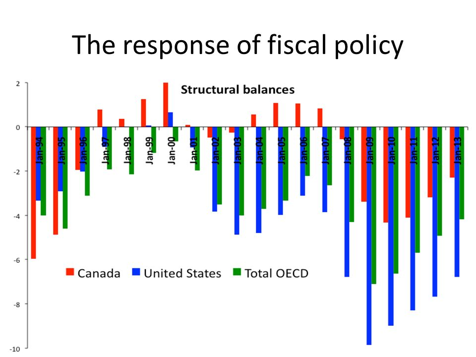 The response of fiscal policy