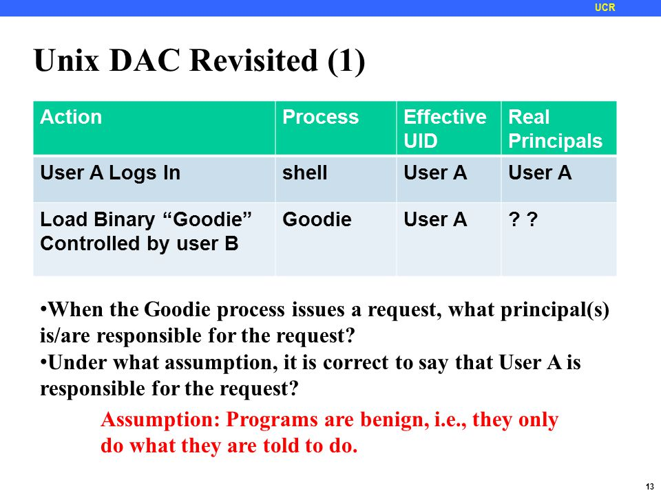 13 UCR Unix DAC Revisited (1) ActionProcessEffective UID Real Principals User A Logs InshellUser A Load Binary Goodie Controlled by user B GoodieUser A.