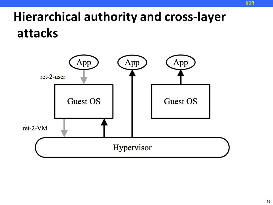 16 UCR Hierarchical authority and cross-layer attacks
