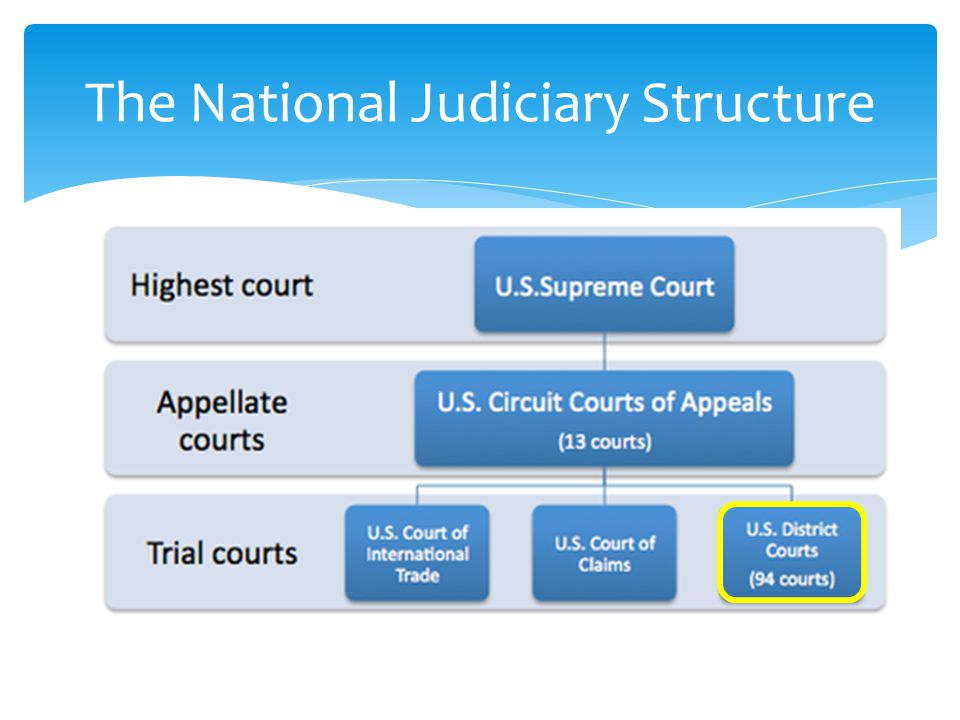 The National Judiciary Structure