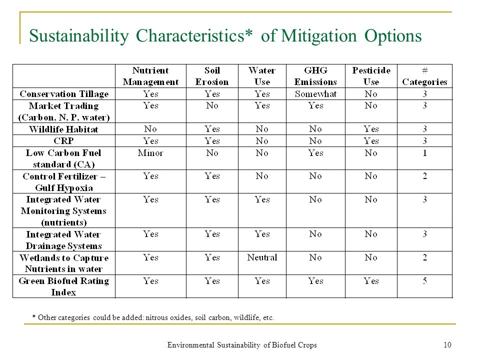 Environmental Sustainability of Biofuel Crops 10 Sustainability Characteristics* of Mitigation Options * Other categories could be added: nitrous oxides, soil carbon, wildlife, etc.