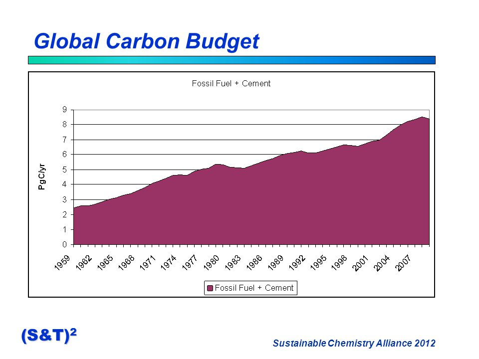 Sustainable Chemistry Alliance 2012 (S&T) 2 Global Carbon Budget