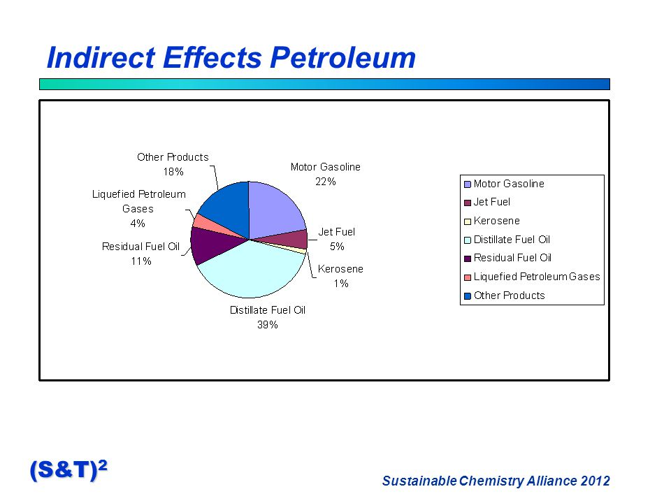 Sustainable Chemistry Alliance 2012 (S&T) 2 Indirect Effects Petroleum