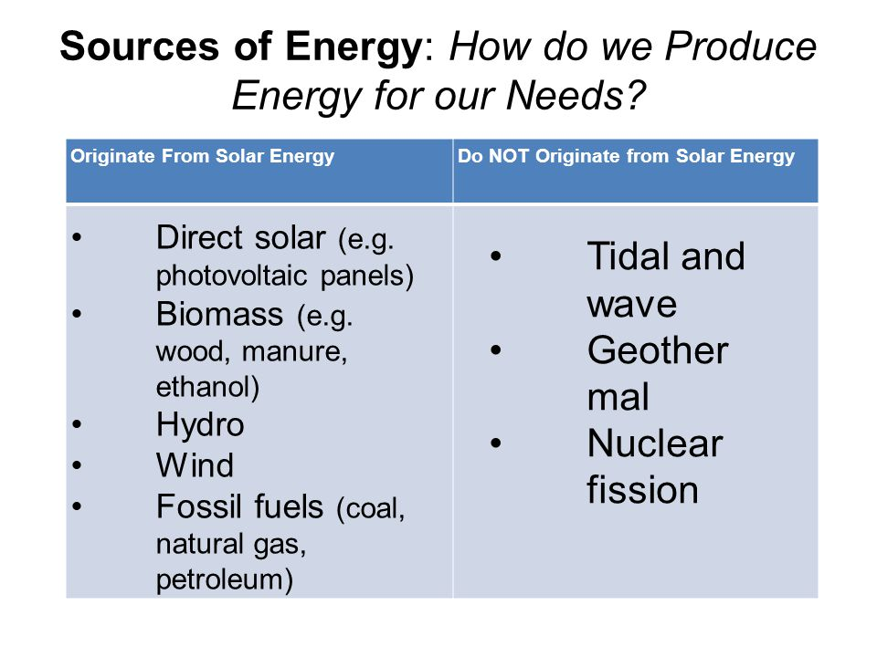 Sources of Energy: How do we Produce Energy for our Needs.