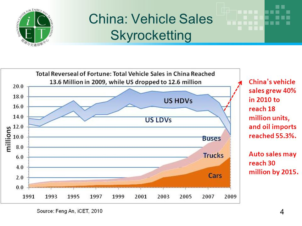 China: Vehicle Sales Skyrocketting 4 China's vehicle sales grew 40% in 2010 to reach 18 million units, and oil imports reached 55.3%.