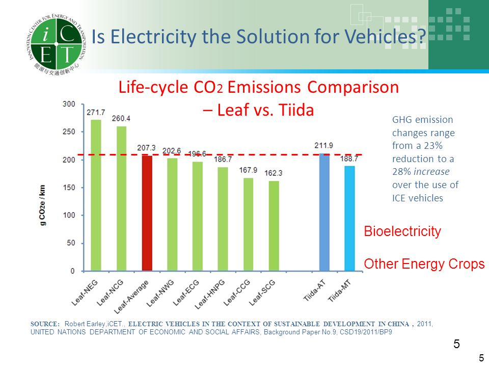 GHG emission changes range from a 23% reduction to a 28% increase over the use of ICE vehicles SOURCE: Robert Earley,iCET., ELECTRIC VEHICLES IN THE CONTEXT OF SUSTAINABLE DEVELOPMENT IN CHINA, 2011, UNITED NATIONS DEPARTMENT OF ECONOMIC AND SOCIAL AFFAIRS, Background Paper No.9, CSD19/2011/BP9 Is Electricity the Solution for Vehicles.