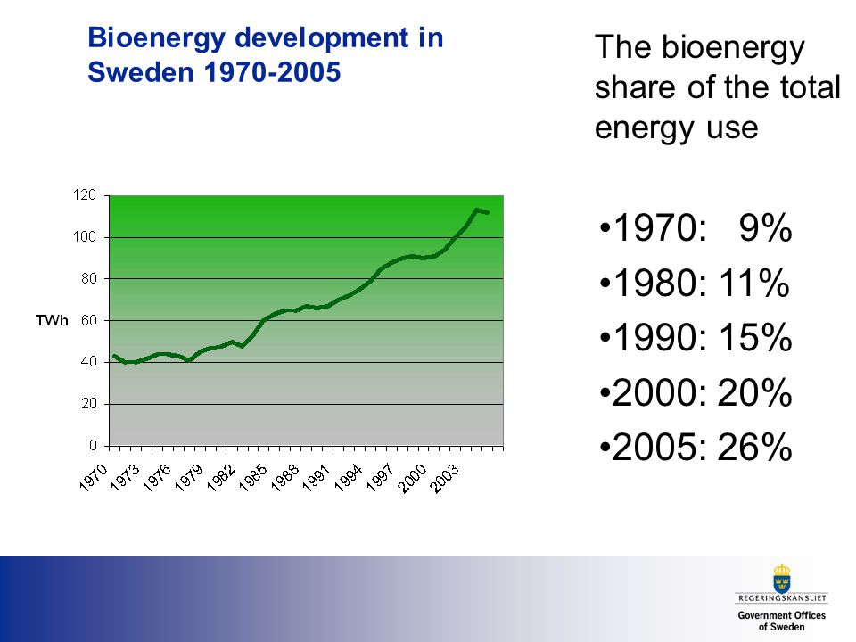 Bioenergy development in Sweden The bioenergy share of the total energy use 1970: 9% 1980: 11% 1990: 15% 2000: 20% 2005: 26%