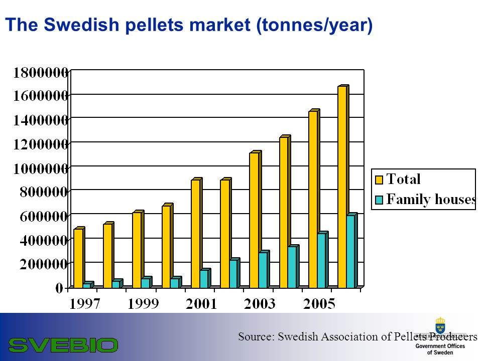 The Swedish pellets market (tonnes/year) Source: Swedish Association of Pellets Producers