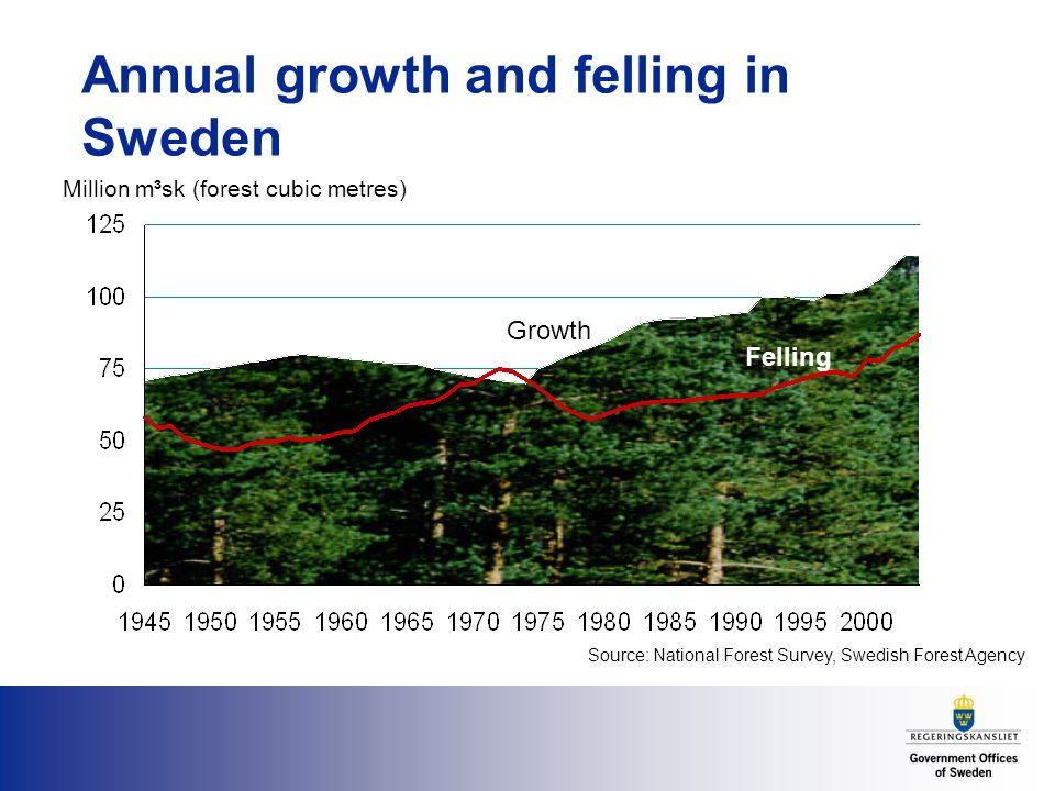Annual growth and felling in Sweden Source: National Forest Survey, Swedish Forest Agency Million m³sk (forest cubic metres) Growth Felling