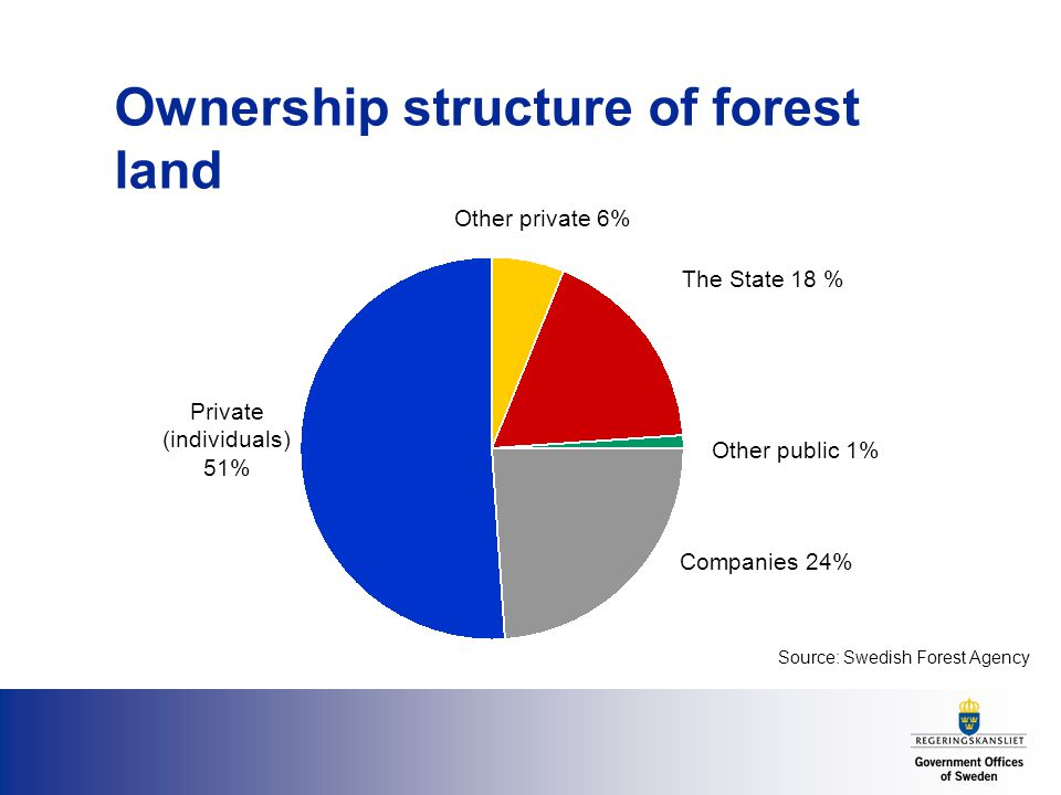 Ownership structure of forest land Private (individuals) 51% Companies 24% The State 18 % Other private 6% Other public 1% Source: Swedish Forest Agency