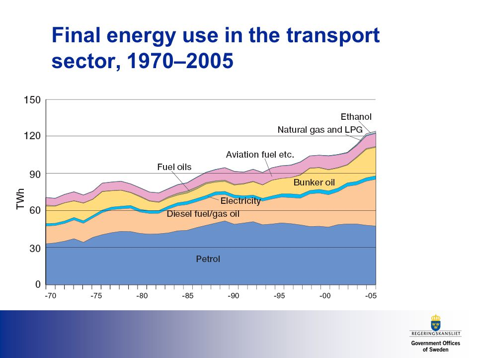 Final energy use in the transport sector, 1970–2005