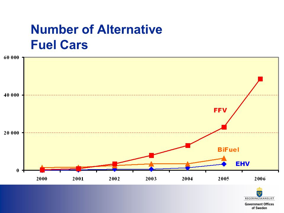 Number of Alternative Fuel Cars