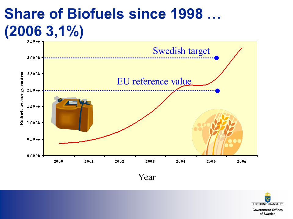Share of Biofuels since 1998 … (2006 3,1%) Year EU reference value Swedish target