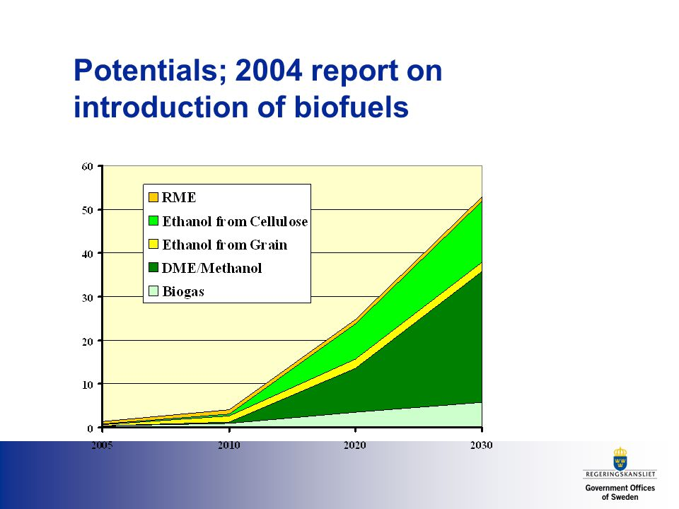 Potentials; 2004 report on introduction of biofuels
