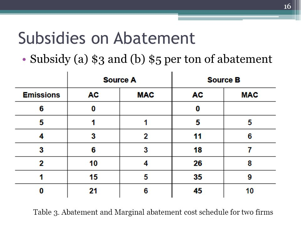 Subsidies on Abatement Subsidy (a) $3 and (b) $5 per ton of abatement Table 3.