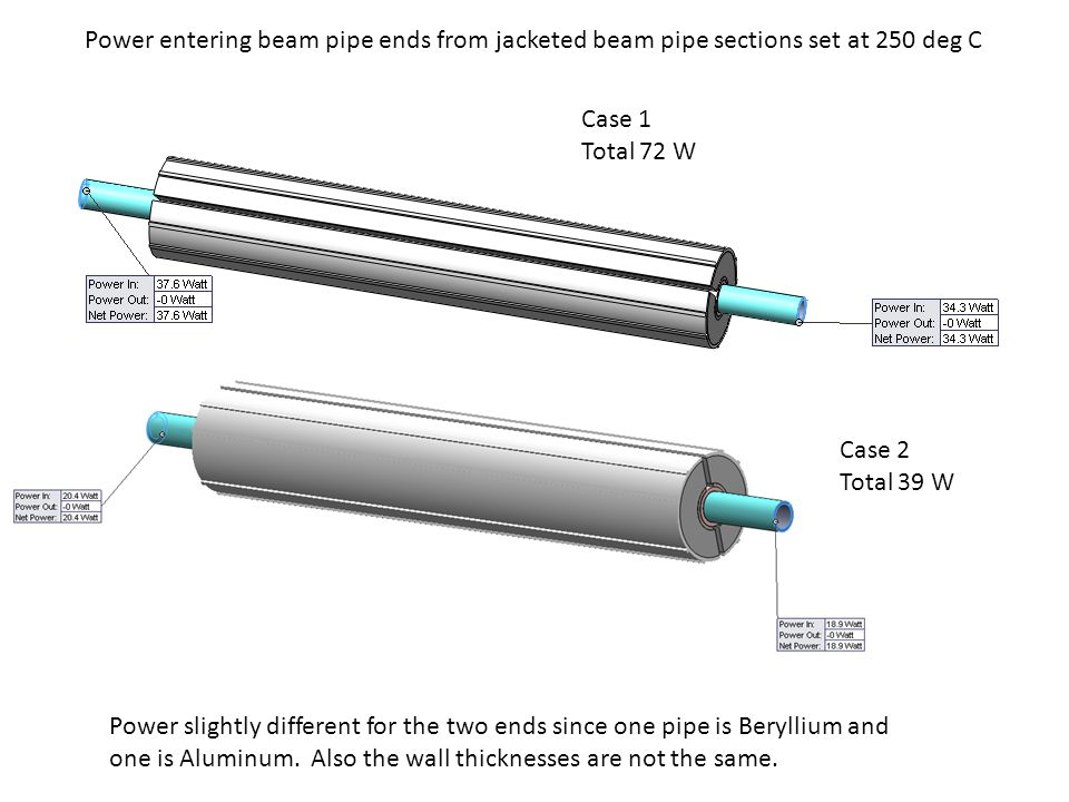 Power entering beam pipe ends from jacketed beam pipe sections set at 250 deg C Power slightly different for the two ends since one pipe is Beryllium and one is Aluminum.