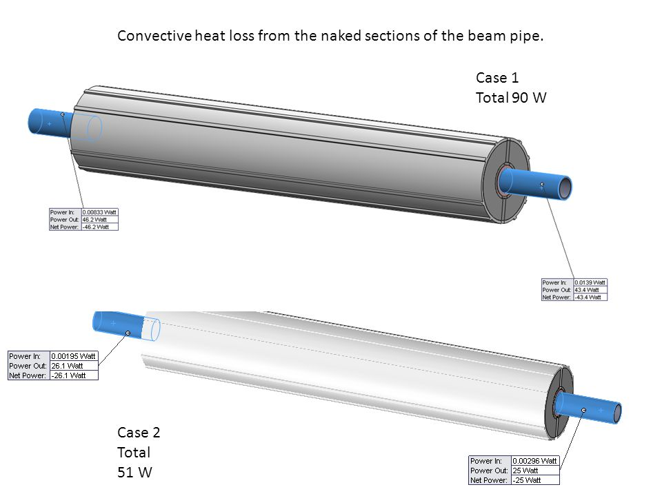 Convective heat loss from the naked sections of the beam pipe. Case 1 Total 90 W Case 2 Total 51 W