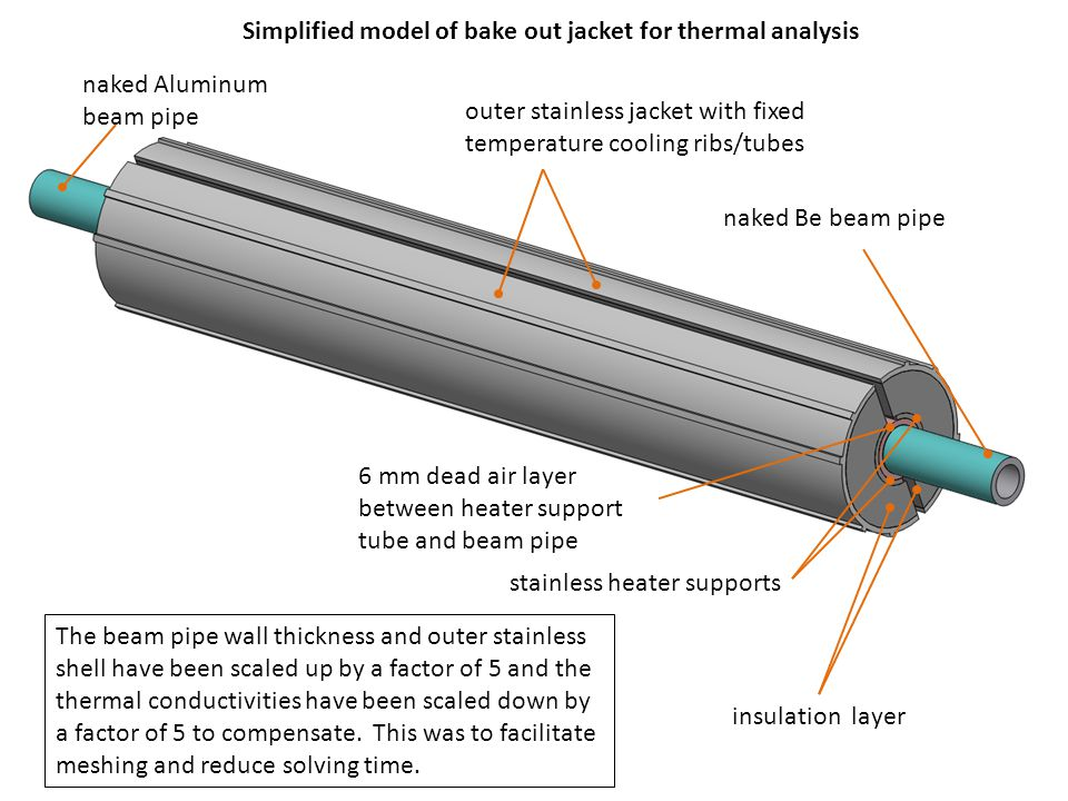 Simplified model of bake out jacket for thermal analysis outer stainless jacket with fixed temperature cooling ribs/tubes insulation layer stainless heater supports naked Be beam pipe naked Aluminum beam pipe 6 mm dead air layer between heater support tube and beam pipe The beam pipe wall thickness and outer stainless shell have been scaled up by a factor of 5 and the thermal conductivities have been scaled down by a factor of 5 to compensate.