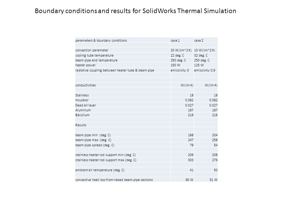 Boundary conditions and results for SolidWorks Thermal Simulation parameters & boundary conditionscase 1case 2 convection parameter20 W/(m^2 K)10 W/(m^2 K) cooling tube temperature22 deg.