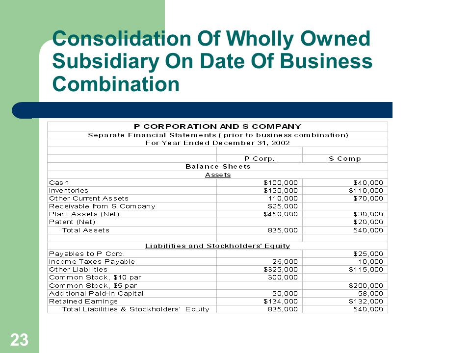 22 Consolidation Of Wholly Owned Subsidiary On Date Of Business Combination